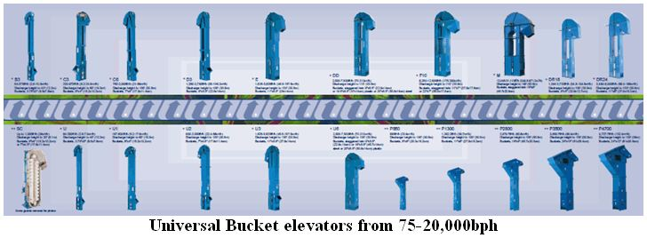 Universal Bucket elevators form 75-20,000bph