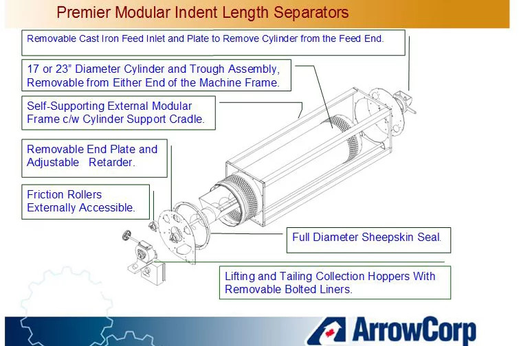 Premier Modular Indent Length Separators